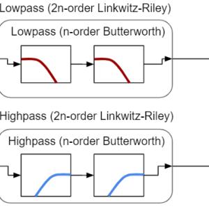 マルチバンド(オーディオクロスオーバー)処理を実現するフィルタ(Butterworth, Linkwitz-Riley)のPython実装(2バンド)