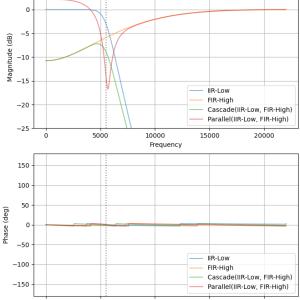 Python:FIR/IIRフィルタの直列/並列接続の周波数応答(伝達関数)プロット (scipy.signal.freqz)