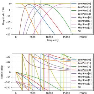 複数の2帯域分割(補完)フィルタを使ったマルチバンド処理のPython実装(3バンド以上)