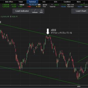 【タイ株 株価指数 SETトレンド】2019年5月22日版「株価指数SET1626、一時SET1,602まで下落、、、結構な暴落からの反発」
