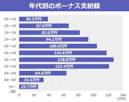2019.12.10一日一季語  年末賞与《ねんまつしやうよ》 【冬―生活―仲冬】