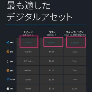 仮想通貨リップル(XRP)国際送金市場600兆円!1XRP=1万円を狙う!