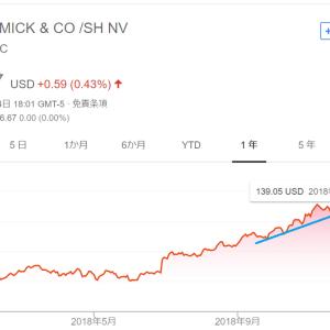 【モメンタム投資・結果×】マコーミック(MKC)株を140.2ドルで売却(154.8ドルで購入)しました