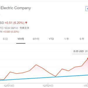 【モメンタム投資】ゼネラルエレクトリック(GE)を8.1ドルで「エイヤァ!!」と購入しました