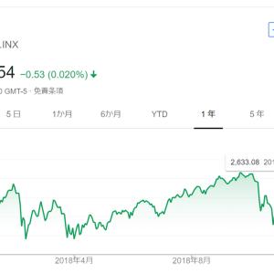 【モメンタム投資・結果×】クロロックス(CLX)株を161ドルで売却(162ドルで購入)しました