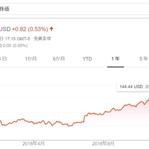 【モメンタム投資】直近高値を更新したマコーミック(MCK)を154.8ドルで「エイヤァ!!」と購入しました