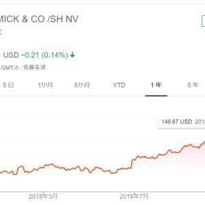 【モメンタム投資・結果〇】マコーミック(MCK)株を146.94ドルで売却(136.57ドルで購入)しました