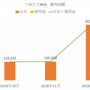 【2018年12月】つみたてNISA 元本は400,000円、運用益-2,072円でした
