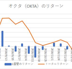 楽天証券で購入したオクタ(OKTA)が20%の含み益を突破