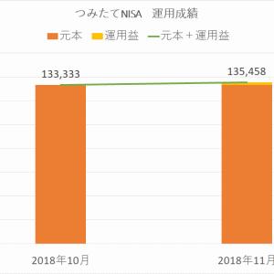 2018年11月のつみたてNISA運用益は+2,125円でした
