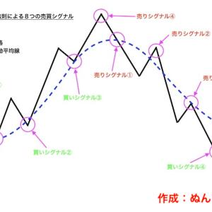 【テクニカル分析No.3】グランビルの法則について