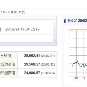 ニューヨークダウ、ナスダックの大暴落を受け、日本市場も暴落しました。保有銘柄の行方は・・・
