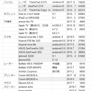 Huawei nova lite 3に買い替え ASUS ZENFONE GOから