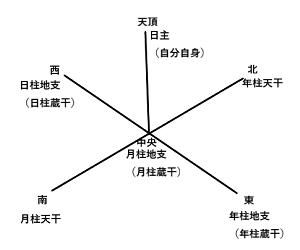 命式を見る場所は同じなのに、どーして見方や意味が違うの?(2)